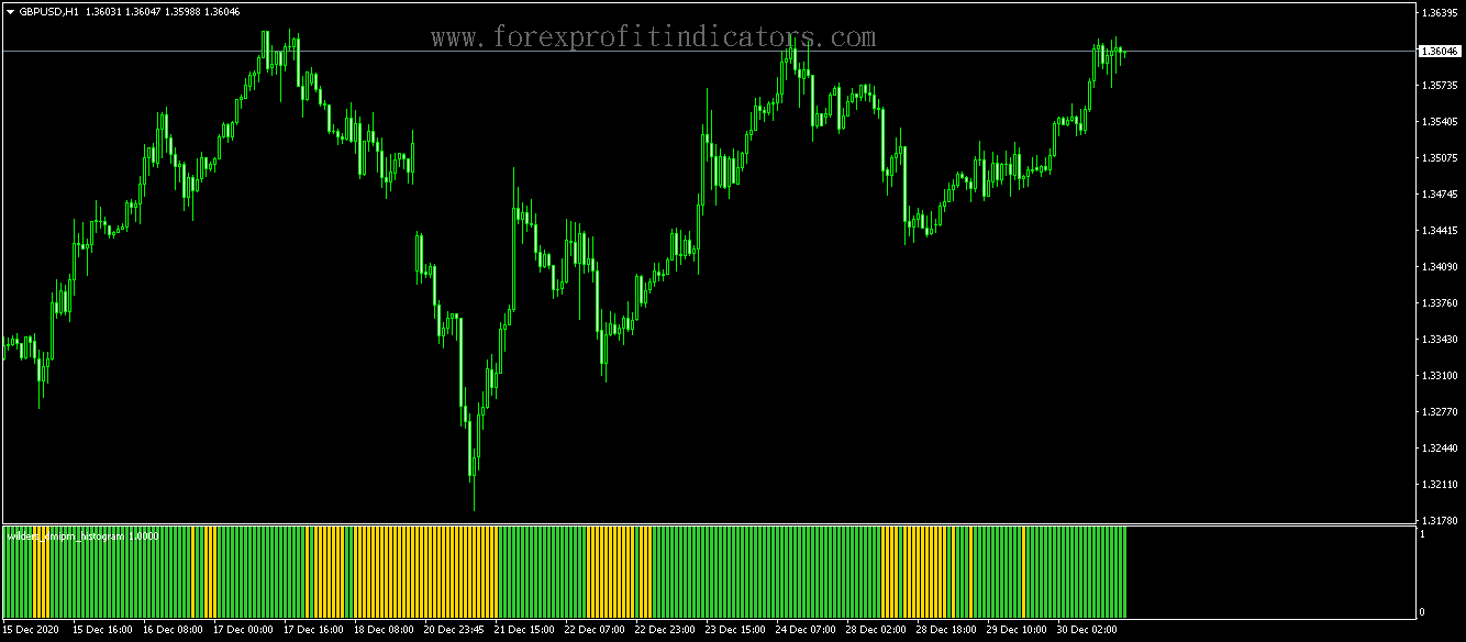 Free Download Forex Scalping Indicators