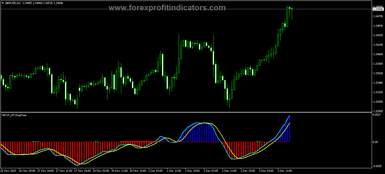 Free Download the Best Forex profitable indicator