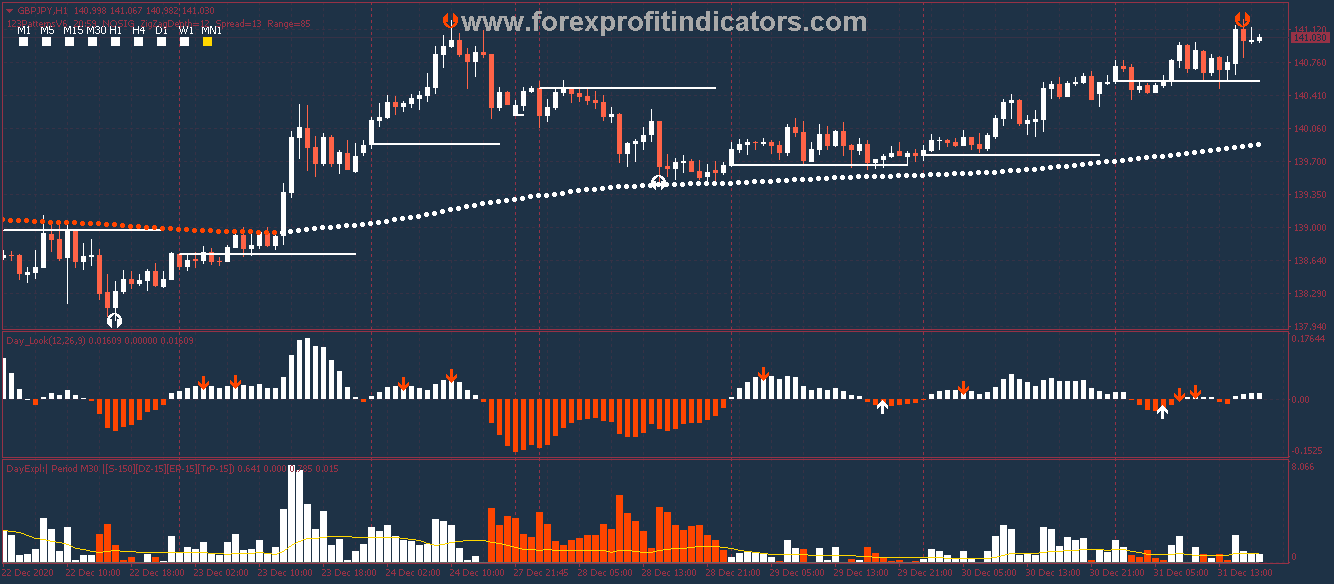 Free Download Forex 123 Pattern Day Scalping Strategy
