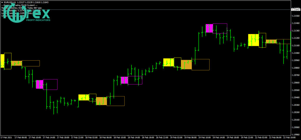 The simple profitable Forex trading strategy