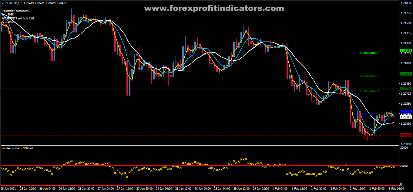 How to trade forex online*