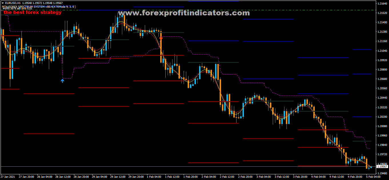 Free Download Forex Golden Spectrum Scalping Strategy