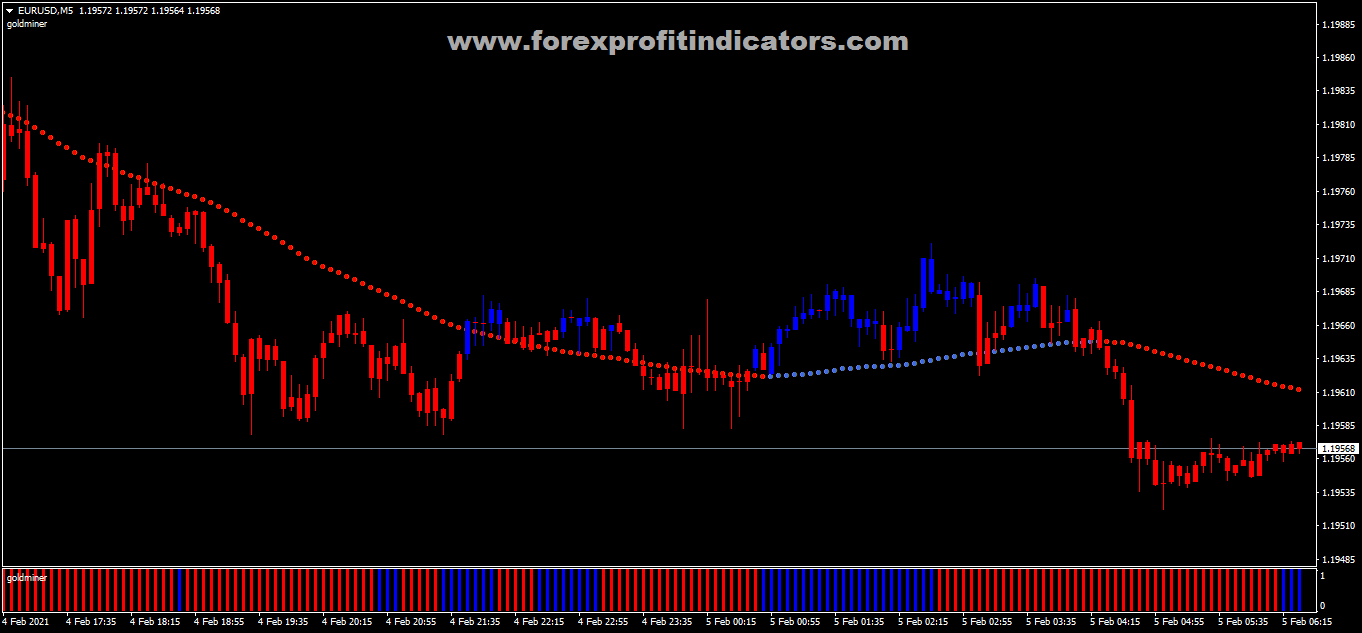 Free Download Forex Goldminer Version Two Scalping Strategy
