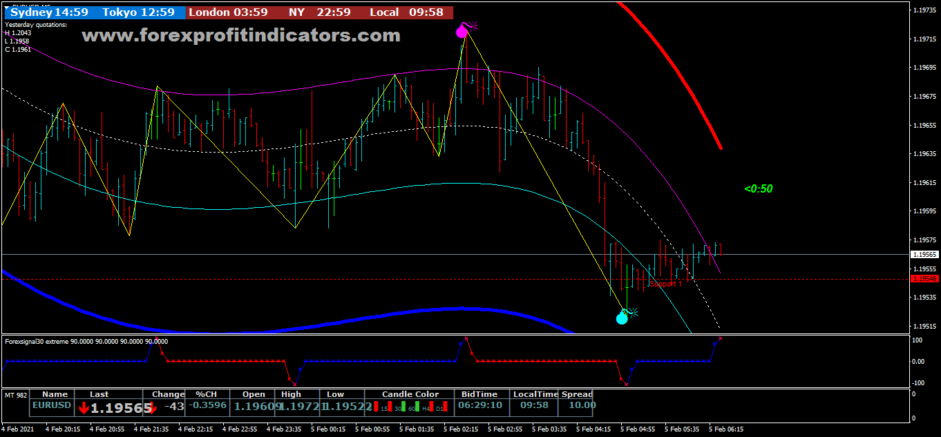 Free Download Forex Gravity Buy Sell Scalping Strategy