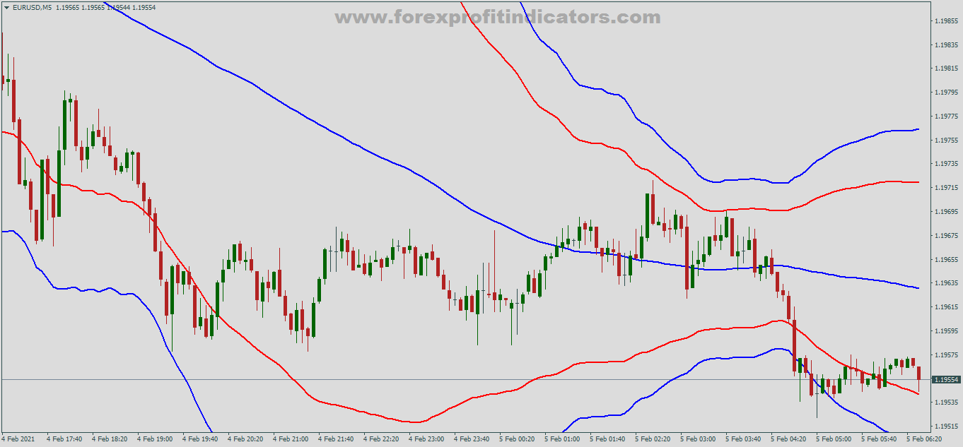 Free Download Forex Grid Martingale Bollinger Bands Trading Strategy