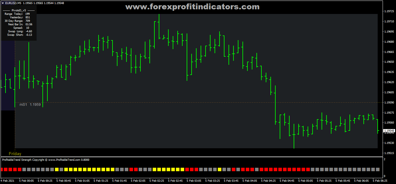 Free Download Forex Grucha Channel Breakout Trading Strategy