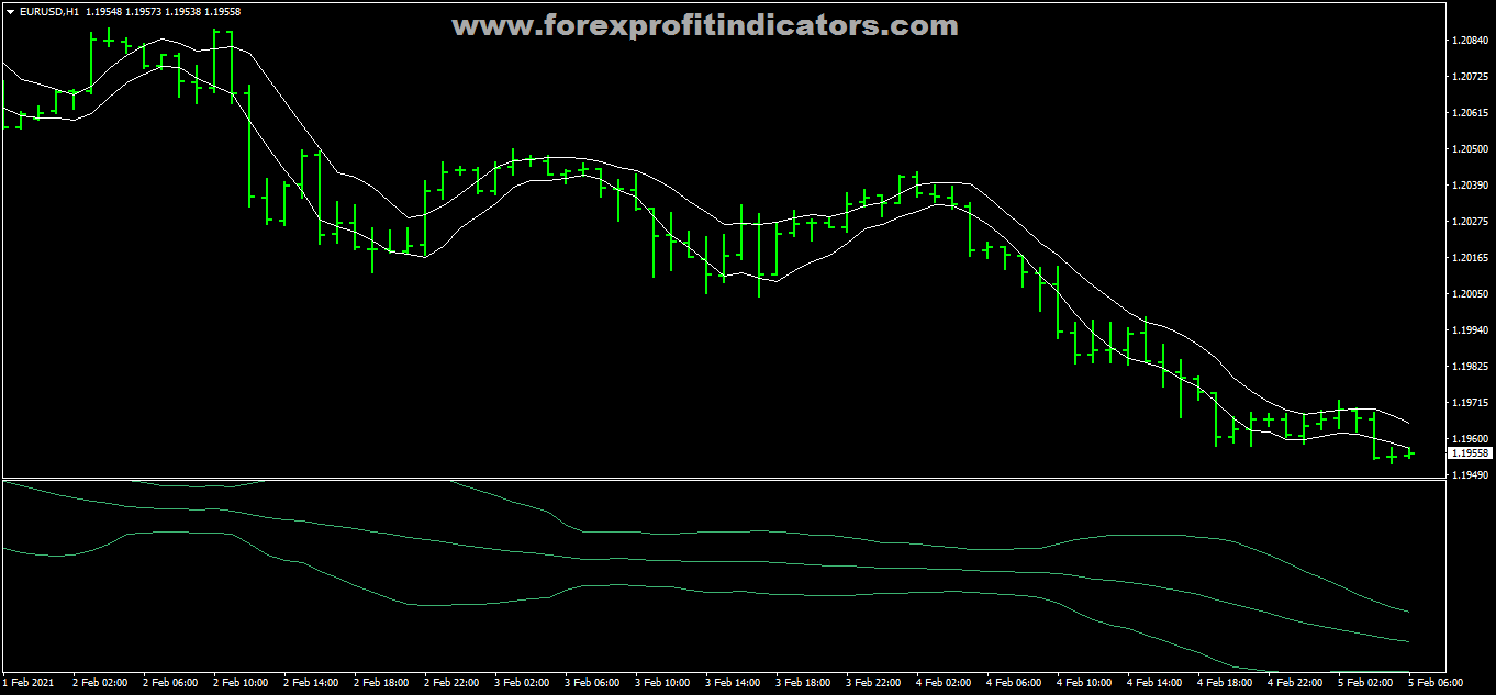 Free Download Forex H1 Method Breakout Trading Strategy