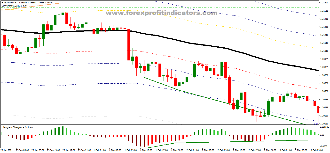 Free Download Forex HD Envelopes Scalping Strategy