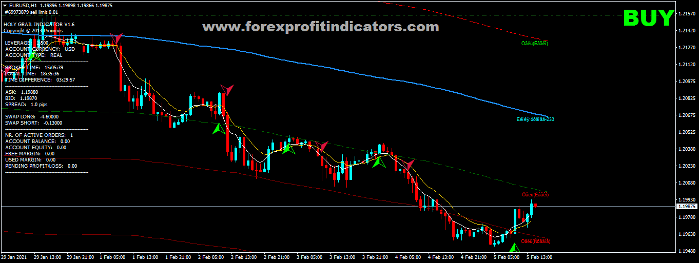 How to trade Forex for beginners*