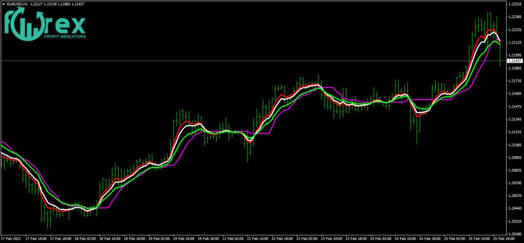 Trading Online Tutorial