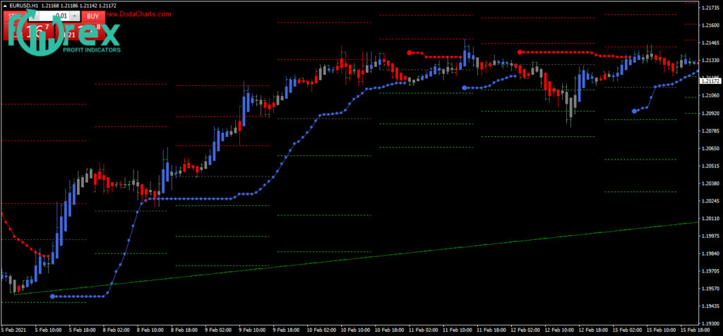 Best free Forex Indicator download