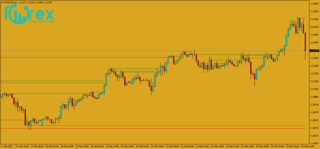Forex MT4 indicators-The best strategies