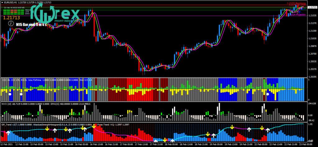 Deep secrets of Forex trading
