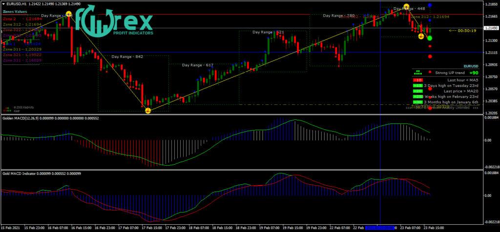 Professional forex indicators