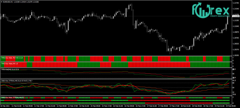 The Best Forex Strategy for consistent profits