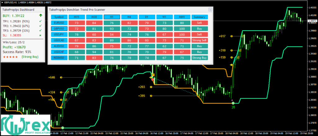 The Professional Forex Indicators-DonchianTrendPro_fix