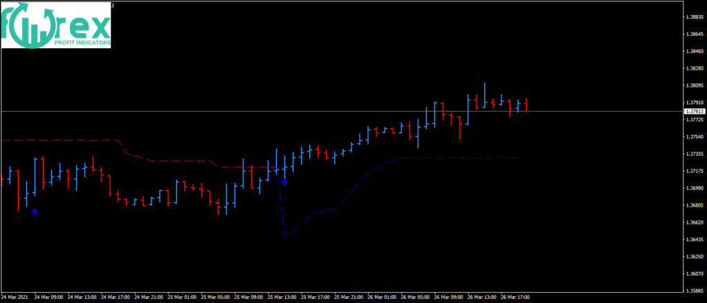 Best Price Action patterns Forex high accurate Indicator for MT4