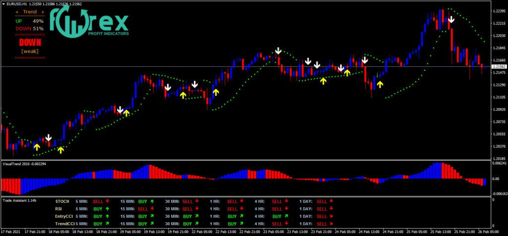 Best forex indicators free download