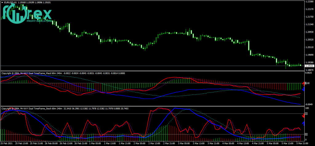 Best paid MT4 indicators free download