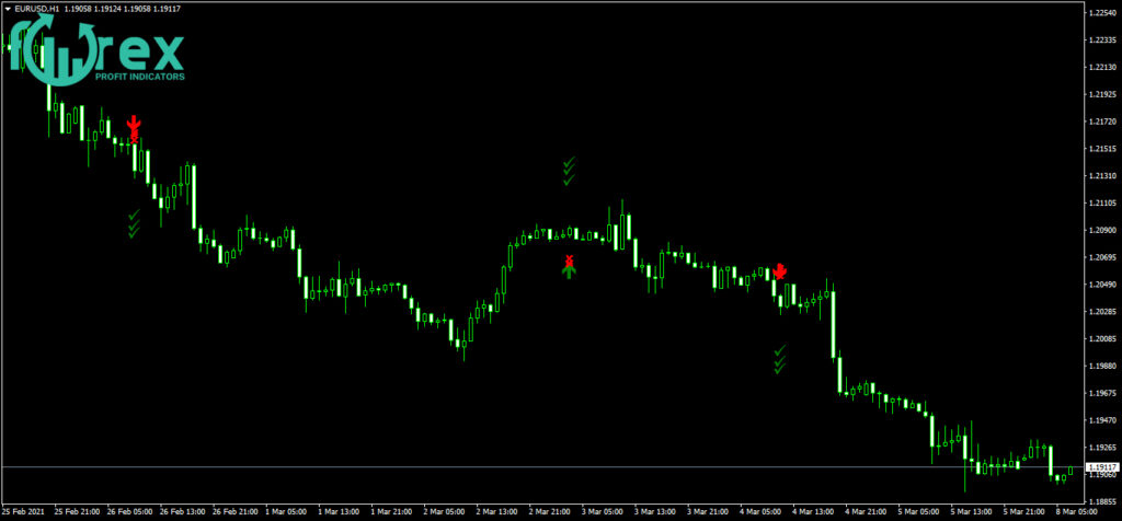 Forex Analysis-The best systems
