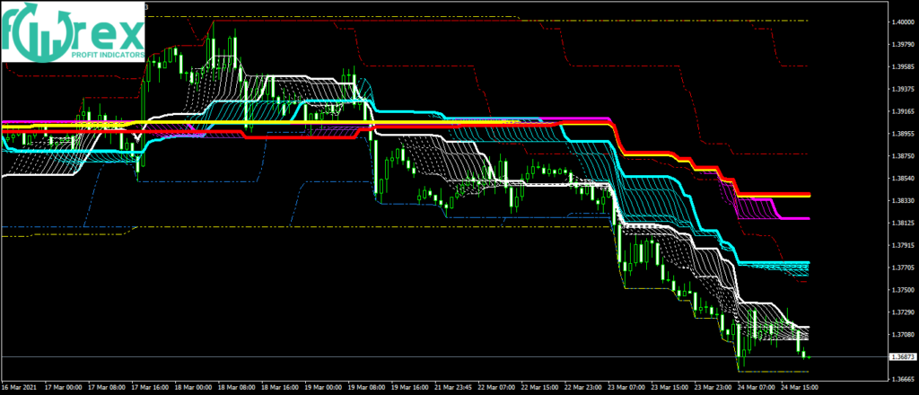 Free Forex Indicators of buy and sell
