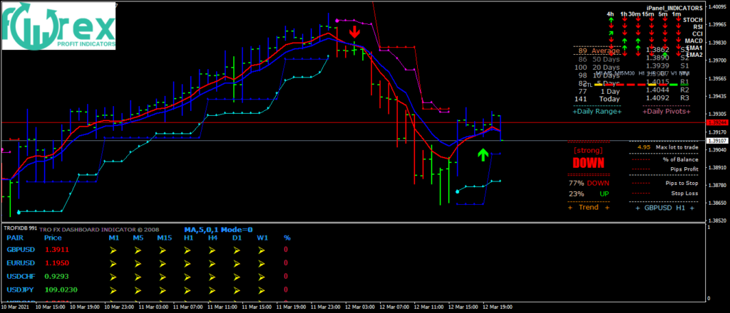 Profitable Trading Strategy