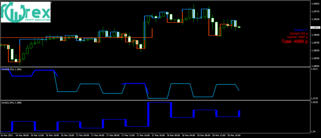 MT4 indicators free download