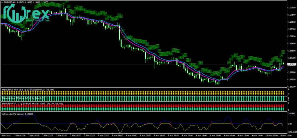 Best forex indicator for scalping