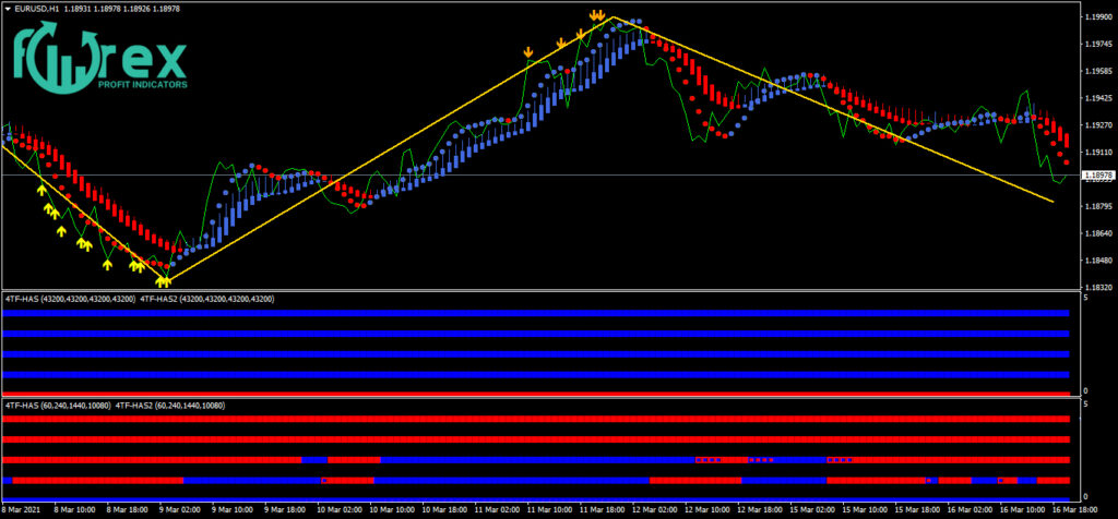 100 % accurate forex indicator free download
