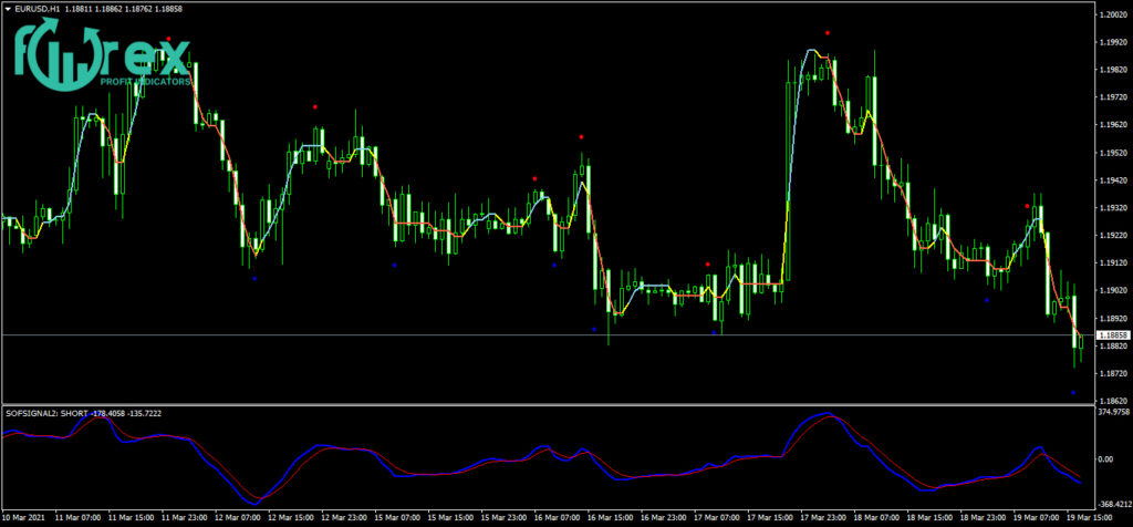 Forex indicator no repaint Free Download