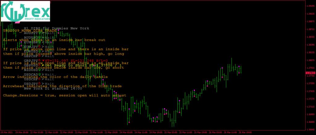 Non repaint reversal indicator MT4 free Download