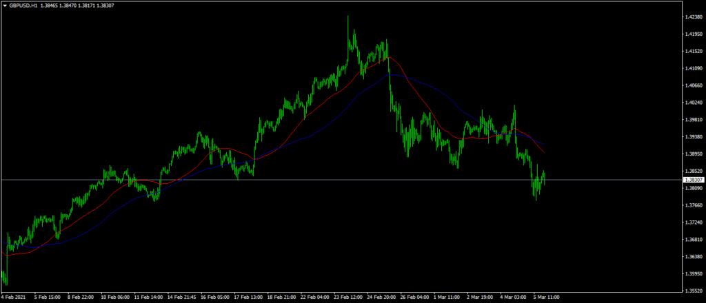 Best Forex Indicators For MT4