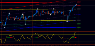 Forex-Demarker-Regression-Trading-Strategy