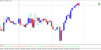Forex-Double-Reversal-Signals-Trading-Strategy