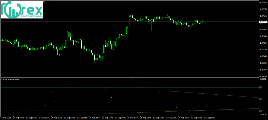 What is the simplest forex strategy?