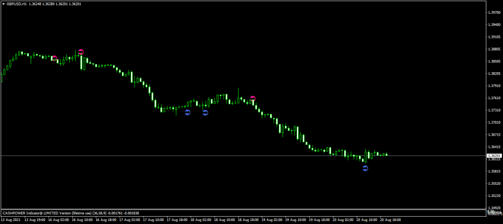 Which forex strategy is the best?