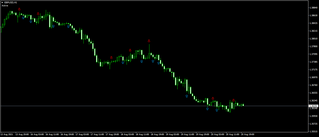 What is the best scalping indicator?