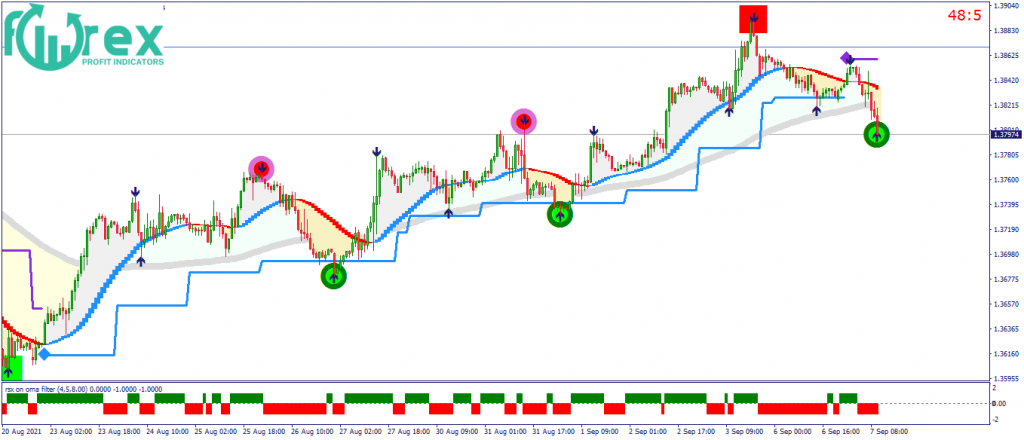 How does forex work?