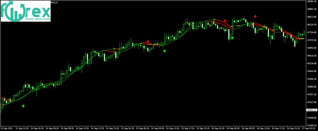Advanced crypto trading strategies